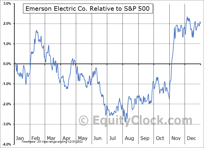 EMR Relative to the S&P 500