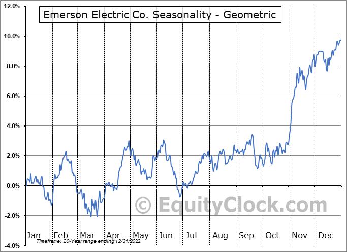 Emerson Electric Co. (NYSE:EMR) Seasonality