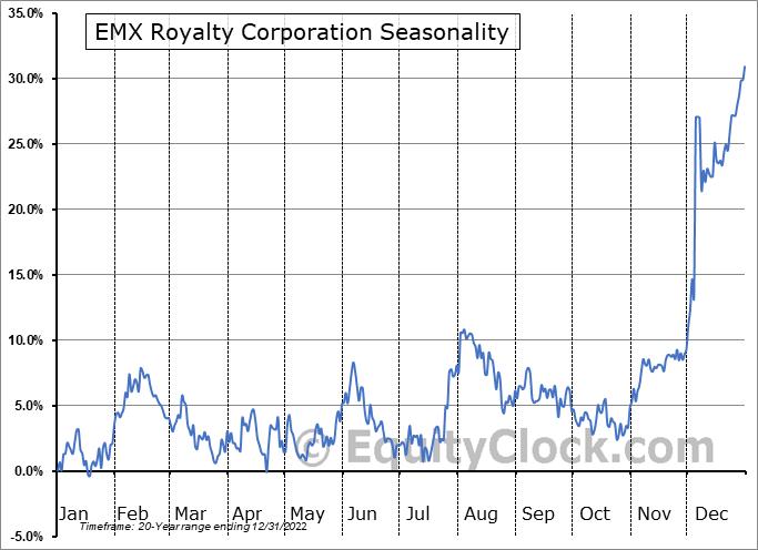 EMX Royalty Corporation (TSXV:EMX.V) Seasonality