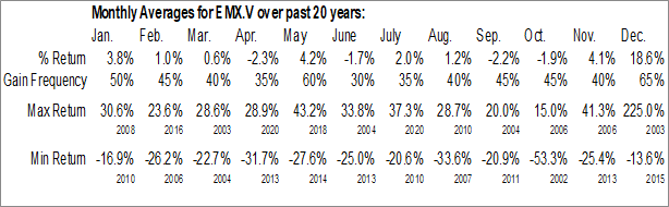 Monthly Seasonal EMX Royalty Corporation (TSXV:EMX.V)
