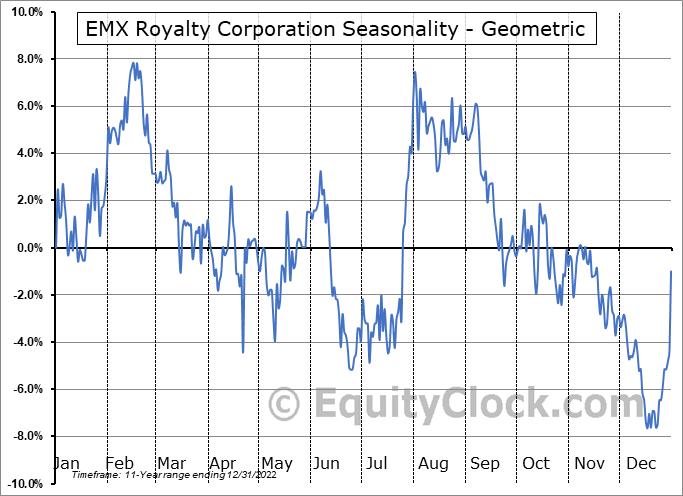 EMX Royalty Corporation (AMEX:EMX) Seasonality