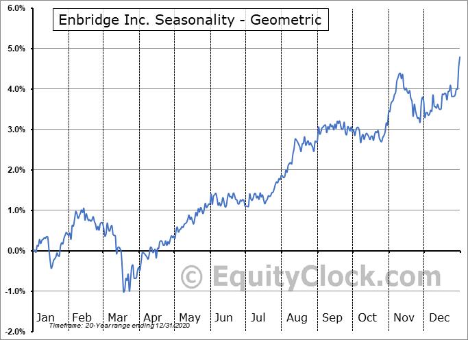 Enbridge Inc. (TSE:ENB/PA.TO) Seasonality