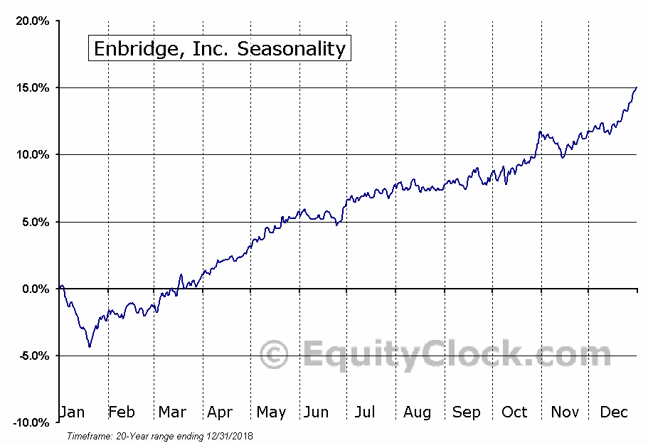 Enbridge, Inc. (NYSE:ENB) Seasonal Chart