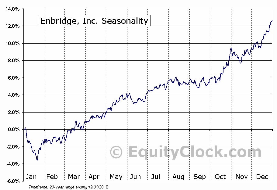 Enbridge Inc.  (TSE:ENB) Seasonal Chart
