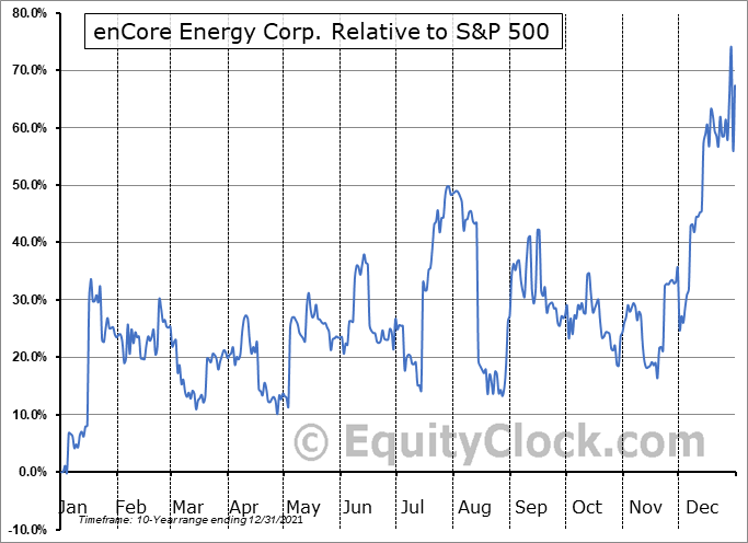 ENCUF Relative to the S&P 500