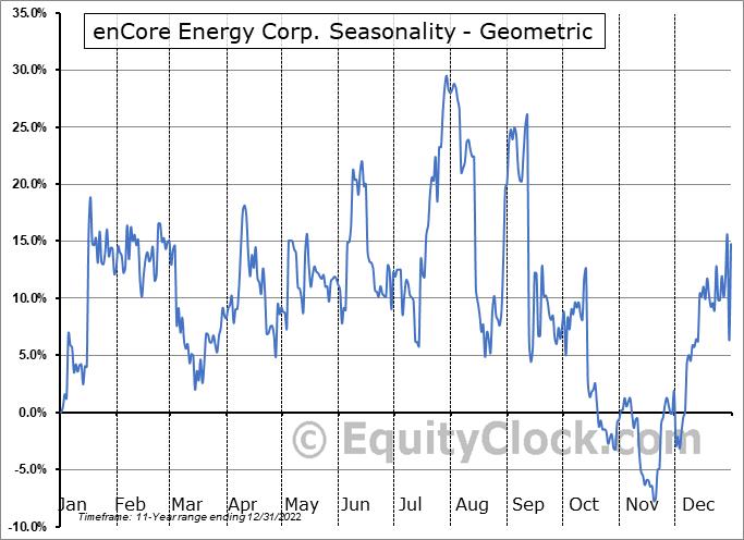 enCore Energy Corp. (OTCMKT:ENCUF) Seasonality