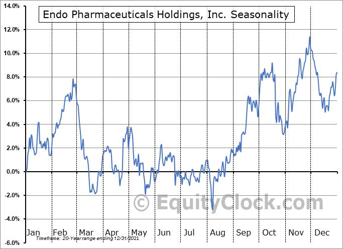 Endo Pharmaceuticals Holdings, Inc. (NASD:ENDP) Seasonal Chart