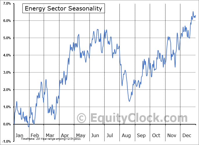 Energy Sector Seasonal Chart