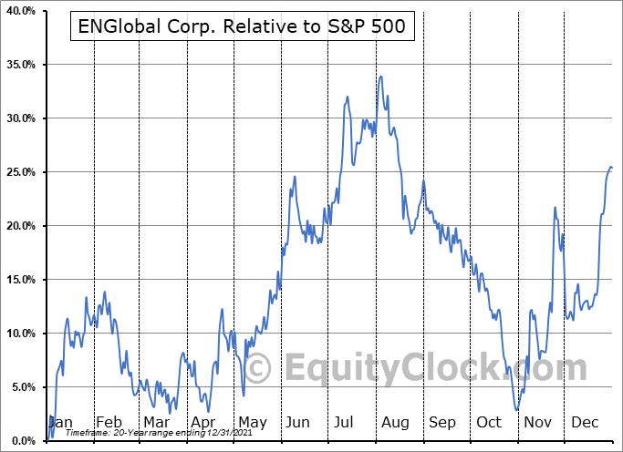 ENG Relative to the S&P 500