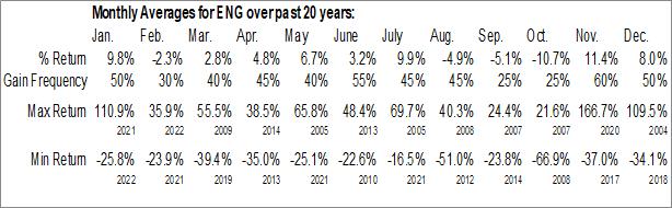 Monthly Seasonal ENGlobal Corp. (NASD:ENG)