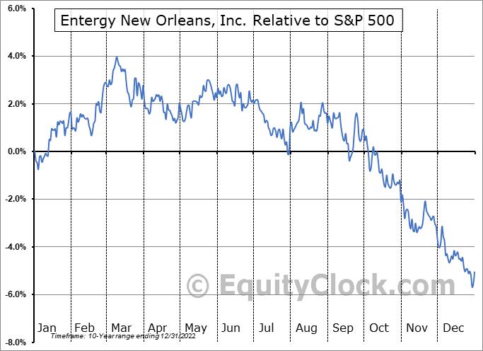 ENJ Relative to the S&P 500