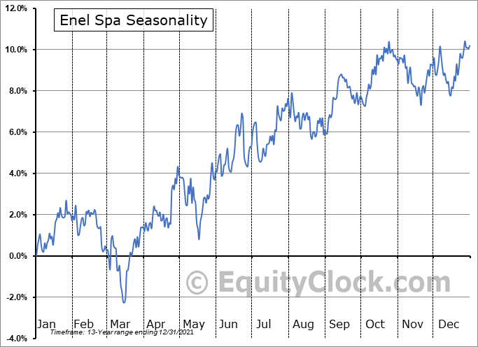 Enel Spa (OTCMKT:ENLAY) Seasonality