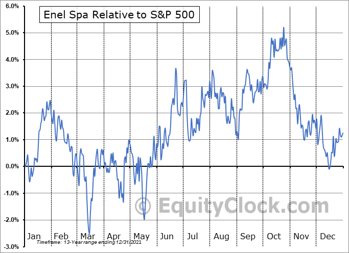 ENLAY Relative to the S&P 500