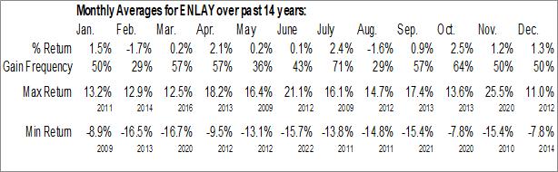 Monthly Seasonal Enel Spa (OTCMKT:ENLAY)