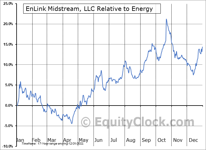 ENLC Relative to the Sector