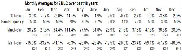 Monthly Seasonal EnLink Midstream, LLC (NYSE:ENLC)