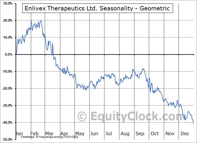 Enlivex Therapeutics Ltd. (NASD:ENLV) Seasonality