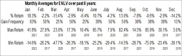Monthly Seasonal Enlivex Therapeutics Ltd. (NASD:ENLV)