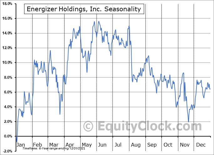 Energizer Holdings, Inc. (NYSE:ENR) Seasonal Chart