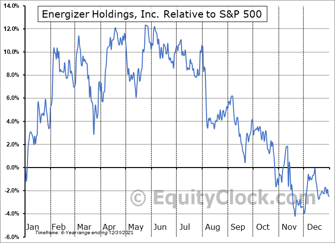 ENR Relative to the S&P 500