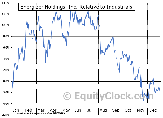 ENR Relative to the Sector