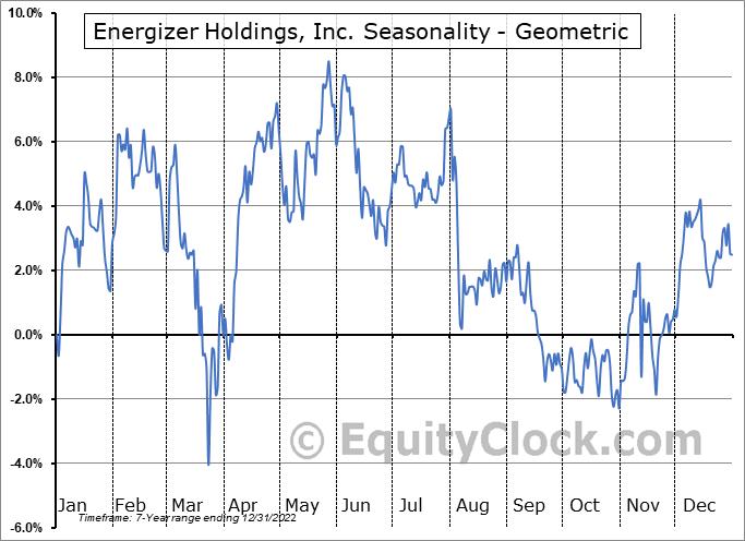 Energizer Holdings, Inc. (NYSE:ENR) Seasonality