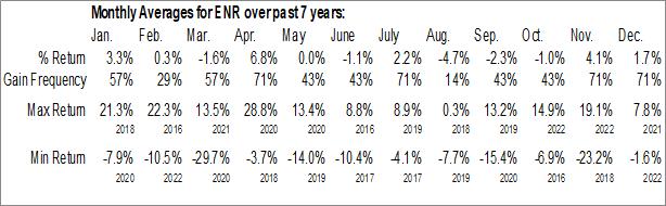 Monthly Seasonal Energizer Holdings, Inc. (NYSE:ENR)