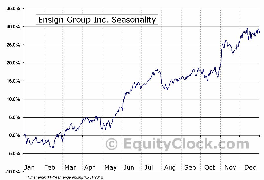 Ensign Group Inc. (NASD:ENSG) Seasonal Chart