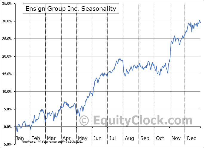 Ensign Group Inc. (NASD:ENSG) Seasonal Chart