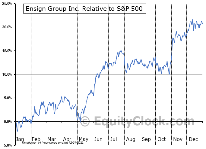 ENSG Relative to the S&P 500