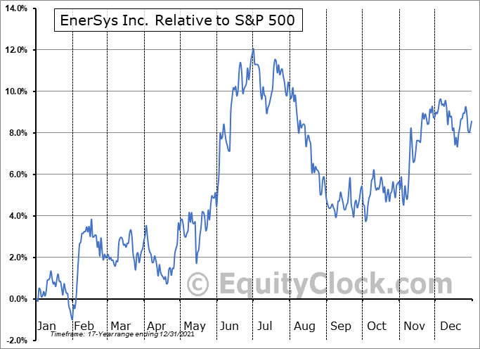 ENS Relative to the S&P 500