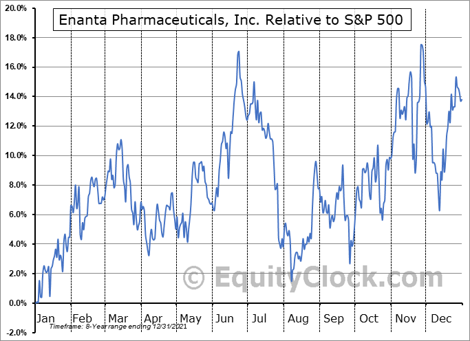 ENTA Relative to the S&P 500