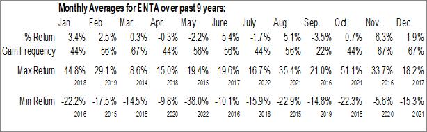 Monthly Seasonal Enanta Pharmaceuticals, Inc. (NASD:ENTA)