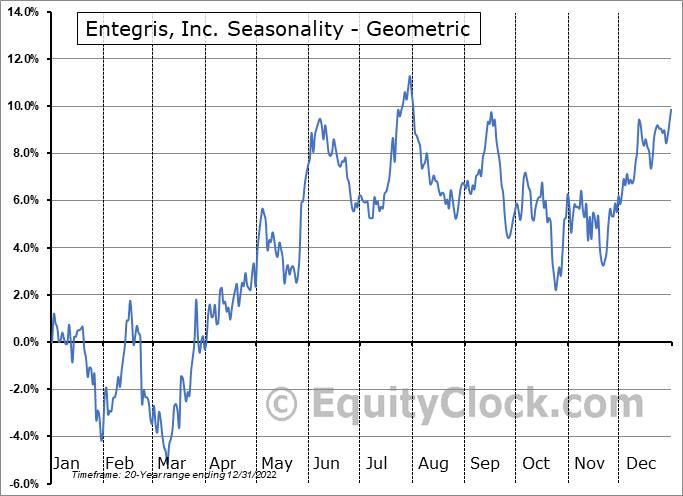Entegris, Inc. (NASD:ENTG) Seasonality