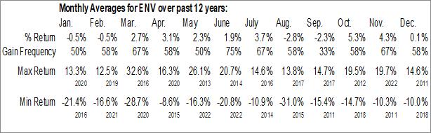Monthly Seasonal Envestnet Inc. (NYSE:ENV)