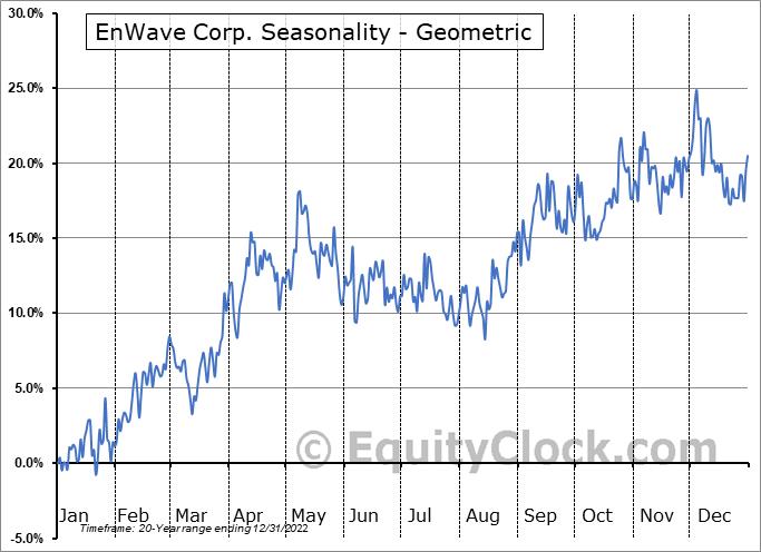 EnWave Corp. (TSXV:ENW.V) Seasonality