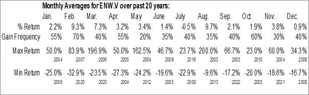 Monthly Seasonal EnWave Corp. (TSXV:ENW.V)