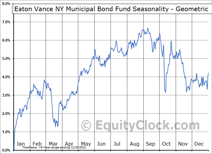Eaton Vance NY Municipal Bond Fund (AMEX:ENX) Seasonality