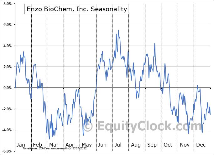 Enzo Biochem, Inc. Seasonal Chart