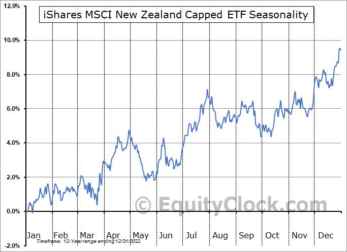 iShares MSCI New Zealand Capped ETF (NASD:ENZL) Seasonality