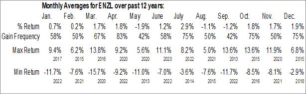 Monthly Seasonal iShares MSCI New Zealand Capped ETF (NASD:ENZL)