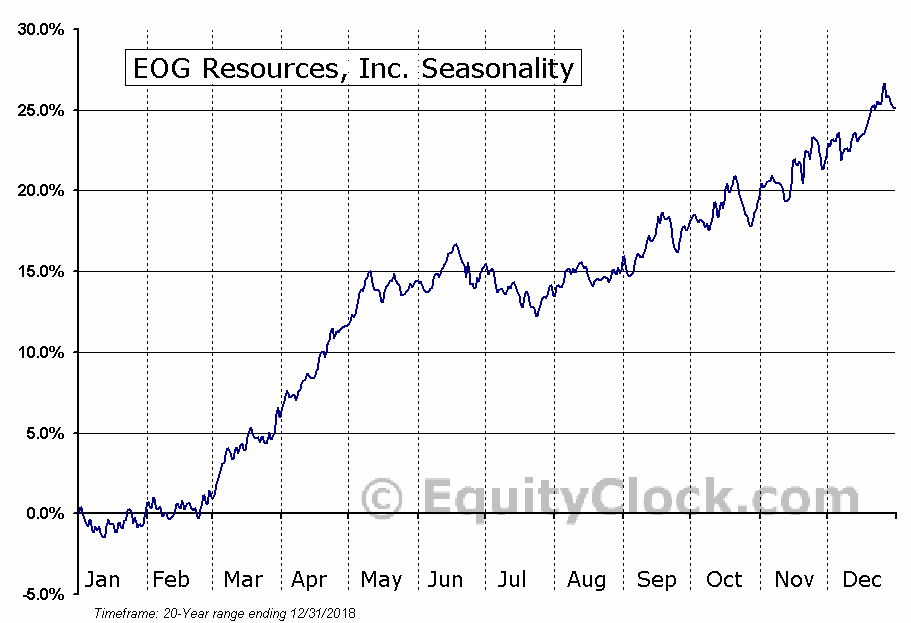 EOG Resources, Inc.  (NYSE:EOG) Seasonal Chart