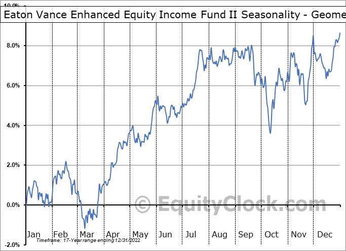 Eaton Vance Enhanced Equity Income Fund II (NYSE:EOS) Seasonality