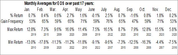 Monthly Seasonal Eaton Vance Enhanced Equity Income Fund II (NYSE:EOS)