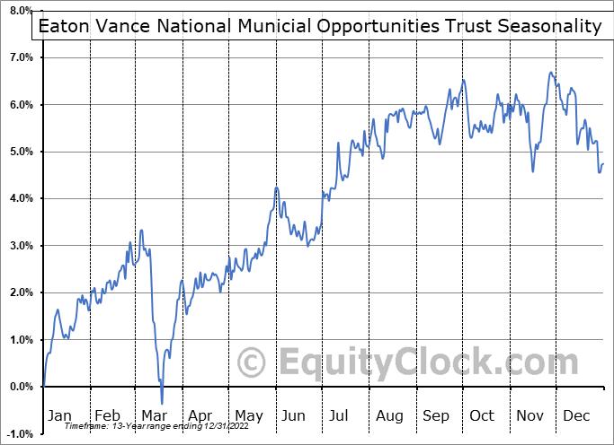 Eaton Vance National Municial Opportunities Trust (NYSE:EOT) Seasonality
