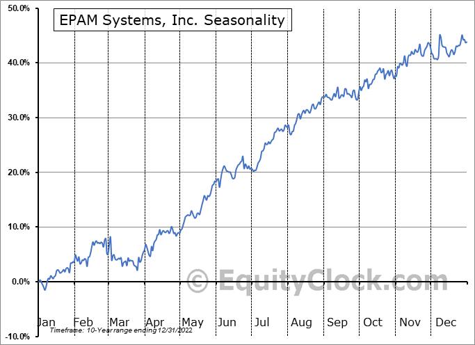 EPAM Systems, Inc. Seasonal Chart