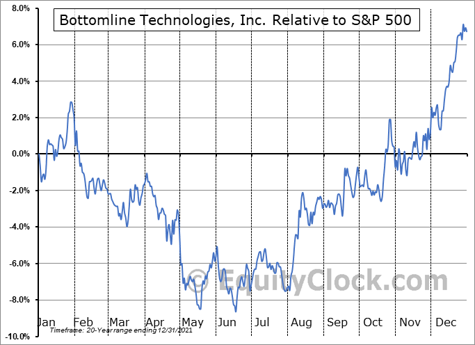 EPAY Relative to the S&P 500