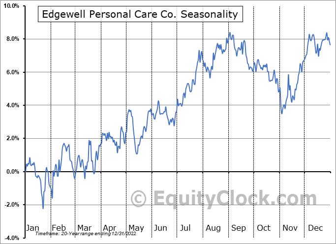 Edgewell Personal Care Co. (NYSE:EPC) Seasonal Chart