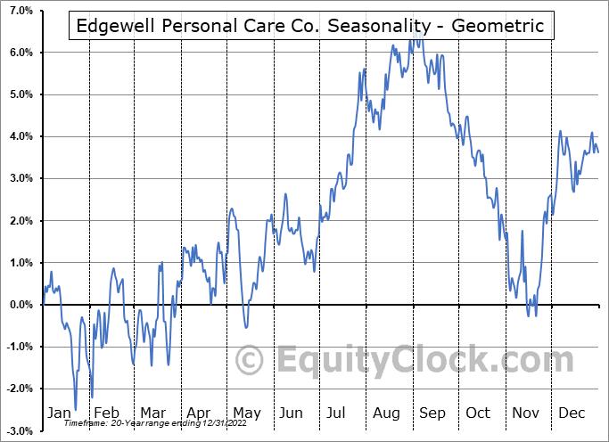 Edgewell Personal Care Co. (NYSE:EPC) Seasonality