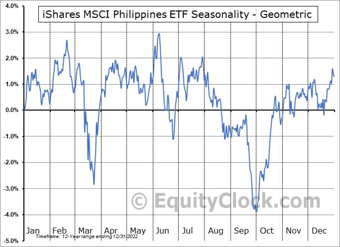 iShares MSCI Philippines ETF (NYSE:EPHE) Seasonality